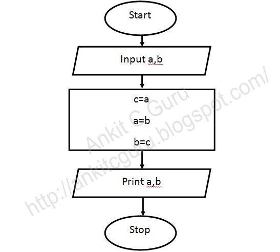 flowchart c program to exchange values of variable using third variable - Flowchart C