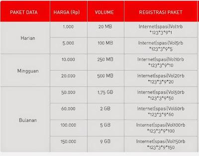 Cara daftar paket internet smartfren volume based