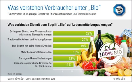 O que é que os consumidores alemães pensam quando vêem orgânico