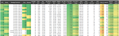 SPX Short Strangle - Top 20 Exits - Normalized Percent P&L Per Trade