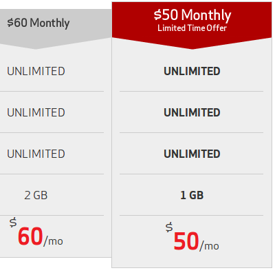 This plan gives you double the data of the $50 plan for only $20 more per month. The two new plans join Verizon's prepaid lineup, which includes 6 GB of data for $60 per month and 3 GB of data for $45 per month both with AutoPay, and a $30 per month Wi-Fi-only option.