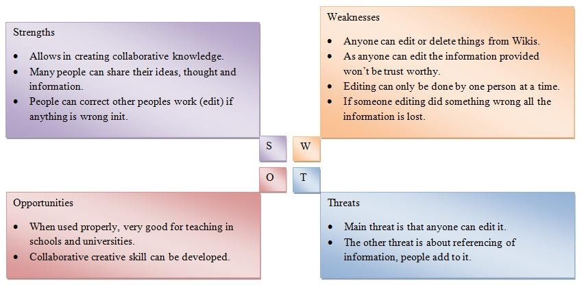 swot analysis about online learning On swot analysis - a basic understanding in iqualify uk's free online library   it can chart out its course from turbulent waters towards a smoother course.