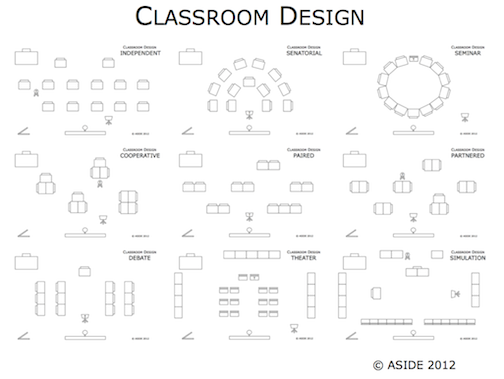 Classroom Layouts ~ Innovation design in education aside classroom