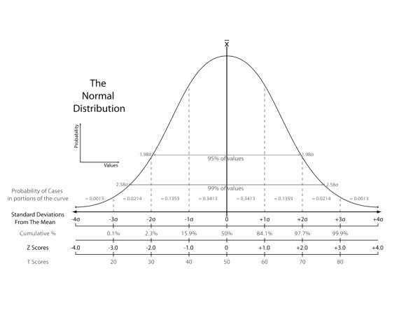 estatística no Arduino