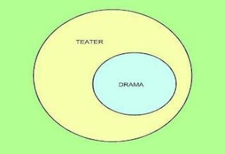 Pengertian Teater