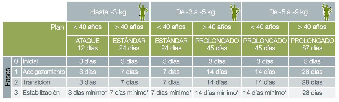Plan de dieta de grasa smash dieta fase 1 - 2017-12