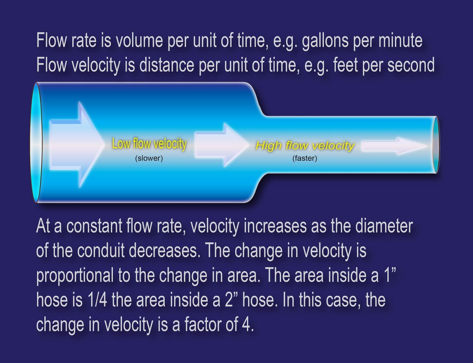 flow rate Adjust the flow rate slider to increase or decrease the power of the water pump and the rate of flow through the pipesthe water pump is equivalent to an electric battery or other power source in this analogy, providing the impetus that pushes water through the system, as a battery provides the potential difference (voltage) that results in the.