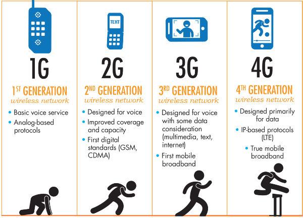 Do You Know The Meaning Of G E 2g 3g H 4g Mobile Internet