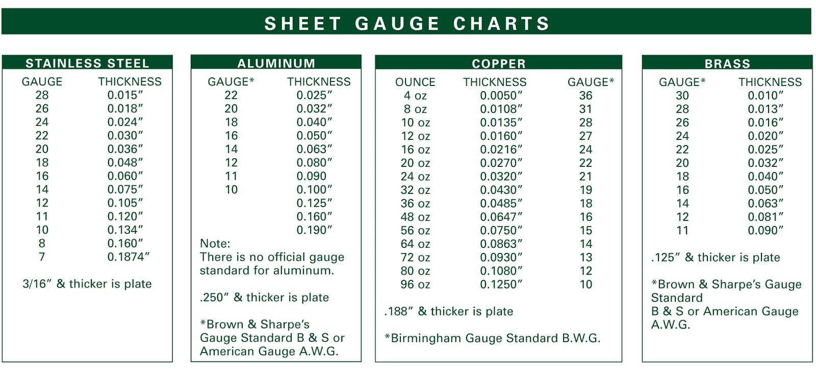 Swg conversion chart choice image free any chart examples wire gauge conversion chart pdf gallery wiring table and diagram sheet metal gauge size chart pdf greentooth Choice Image