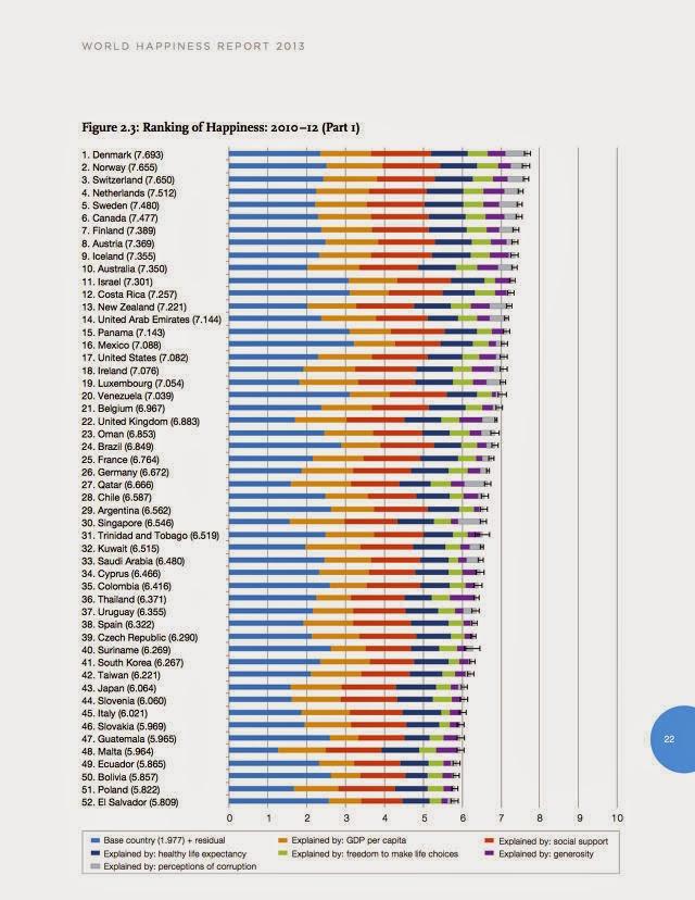 los paises mas felices
