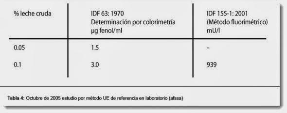 Estudio por método UE de referencia en laboratorio (afssa)