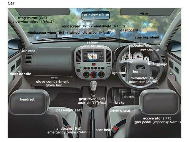 Vocabulary Anatomy Parts Of Car 39 S Interior Interior Design And Lifestyle Blog
