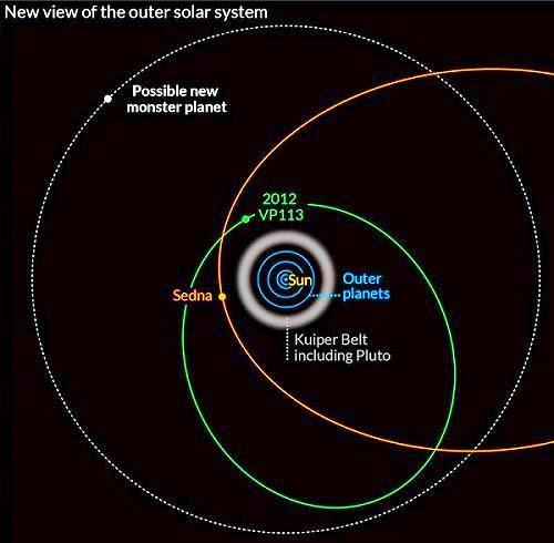 orbita sedna biden
