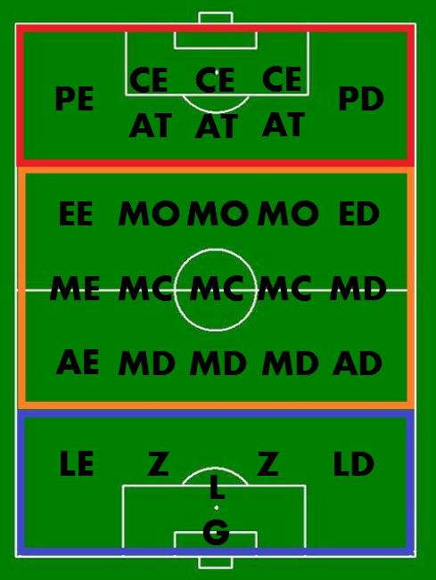 Posicionamento dos jogadores, as posições no futebol