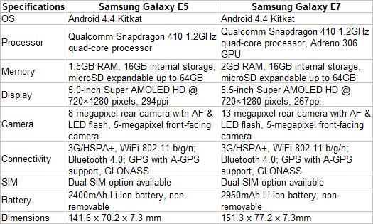 Samsung Galaxy E5, E7 Midrange Smartphones Offer Premium Experience Starting at P12,990