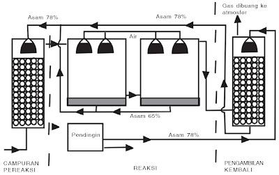 proses Kamar timbal