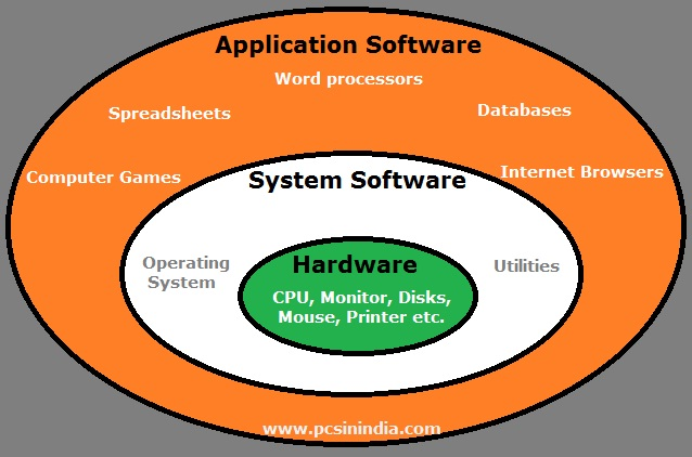 Types of Software | PCS India