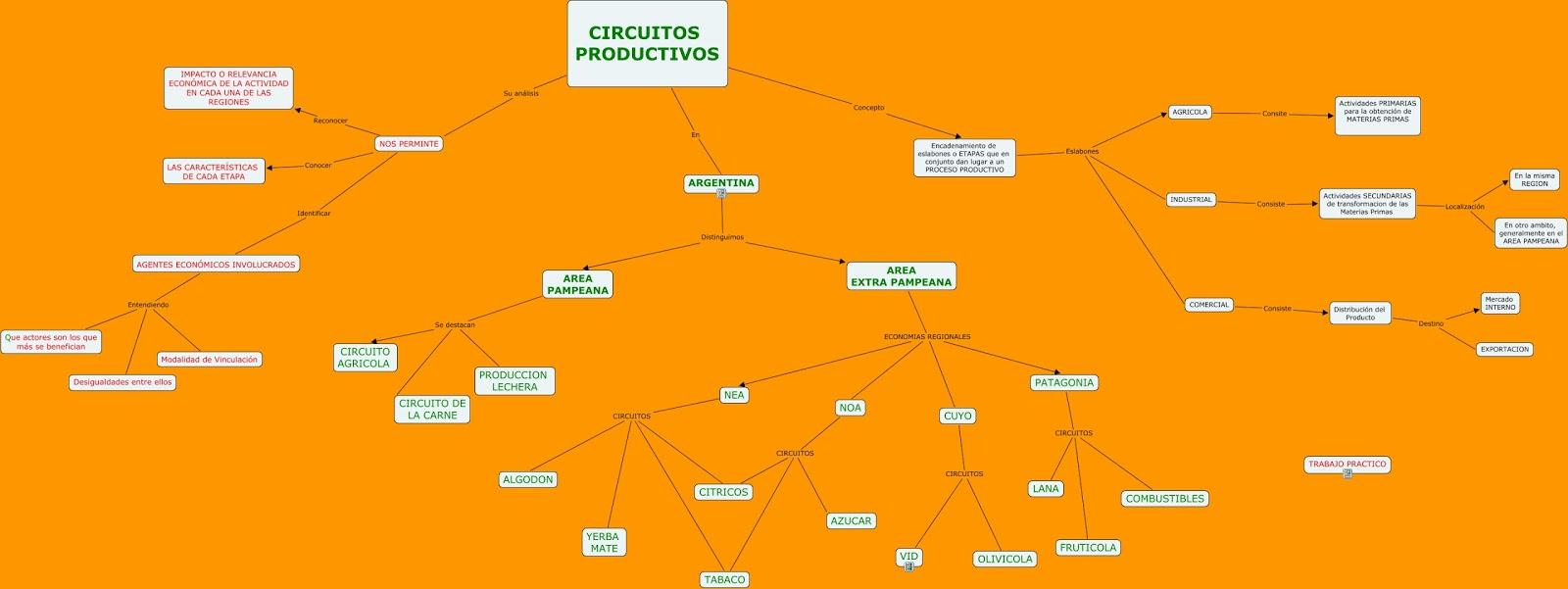 Circuito Productivo : Los sistemas productivos y su organizacion espacial