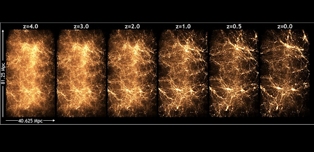 This series shows the evolution of the universe as simulated by a run called the Q Continuum, performed on the Titan supercomputer and led by Argonne physicist Katrin Heitmann. These images give an impression of the detail in the matter distribution in the simulation. At first the matter is very uniform, but over time gravity acts on the dark matter, which begins to clump more and more, and in the clumps, galaxies form. Image by Heitmann et. al.