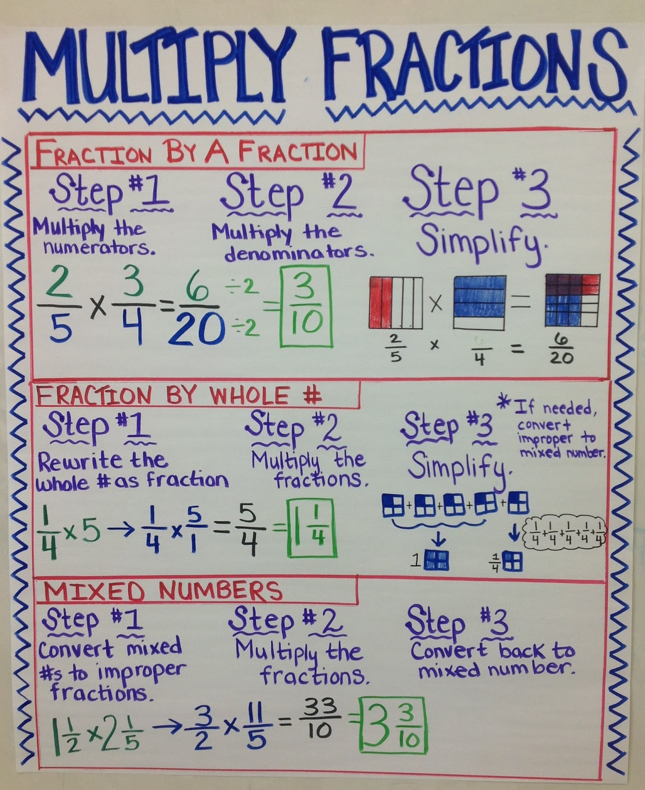 Teaching with a mountain view multiplying fractions multiplying fractions nvjuhfo Choice Image