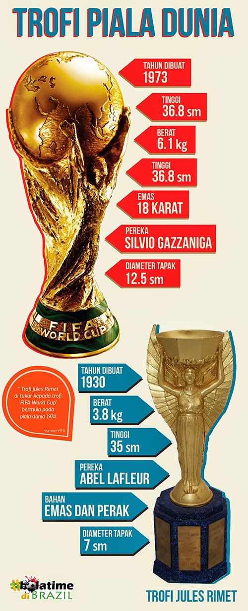Gelaran Pasukan Piala Dunia 2014