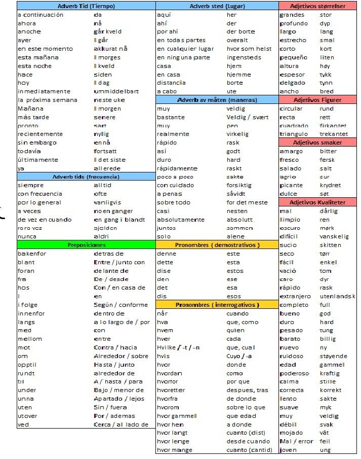 curso de noruego mini resumen gramatical