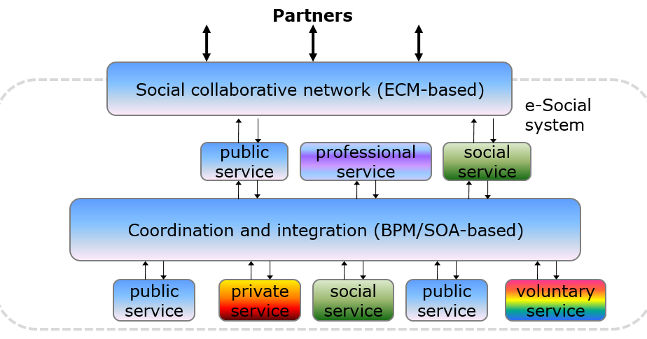 How many #entarch projects do you need in your #e-government & #e-governance initiative?