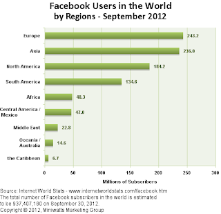 Facebook users in the world