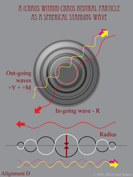 When expressed as a Spherical Standing Wave, Alignment D: Chaos (Neutral) Alignment (illustrating Chaos Within Chaos) ) is composed of 2 Positive Out-going Waves and 1 Negative In-going Wave.  In this illustration, a red particle of light is composed of 1 Positive Out-going Magenta Wave plus 1 Positive Out-going Yellow Wave and 1 Negative In-going Red Wave.