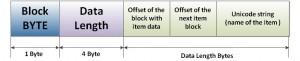 補足情報を含んだFlameの構成データの基本的なブロック構造:ESETセキュリティブログ