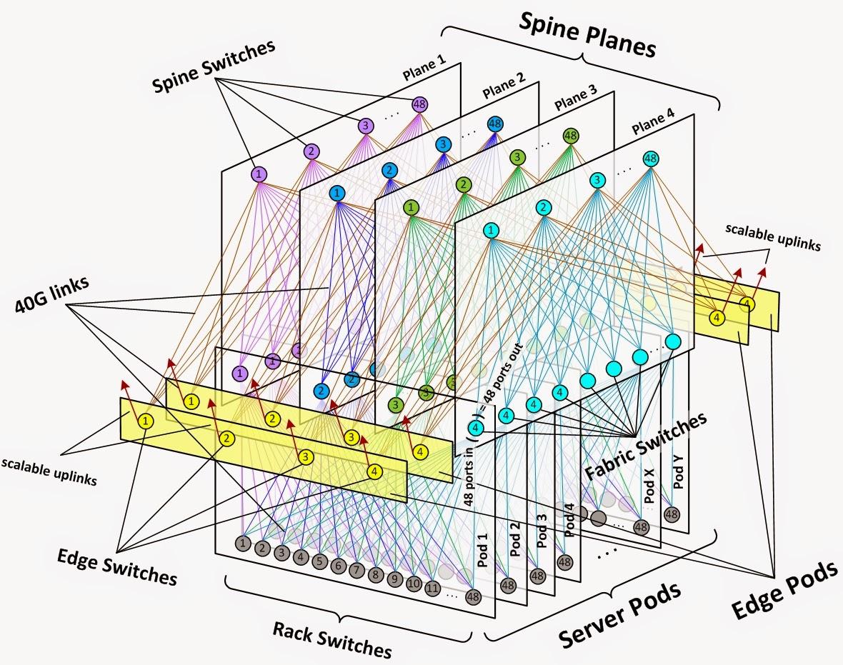 Cisco Aci Design Handbook Pdf