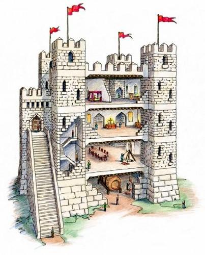El pa s del arcoiris castillos medievales for Dining room y sus partes