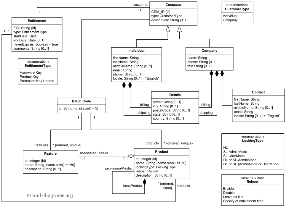 Bcs online lectures uml diagrams an example uml diagram ccuart Image collections