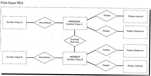 Aryadi hendra kesuma februari 2014 gambar dd 4 memperlihatkan bahwa pola dasar rea terdiri dari sepasang kegiatan satu kegiatan meningkatkan beberapa sumber daya dan kegiatan satunya ccuart Image collections