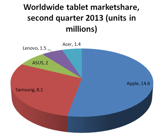 tablet market share Q2, 2013