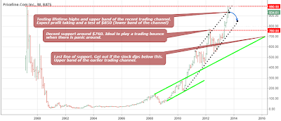 Key Technical Observations on Priceline's Lifetime Chart