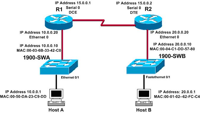 Always Read For Knowledge  Ccna Lab Practice