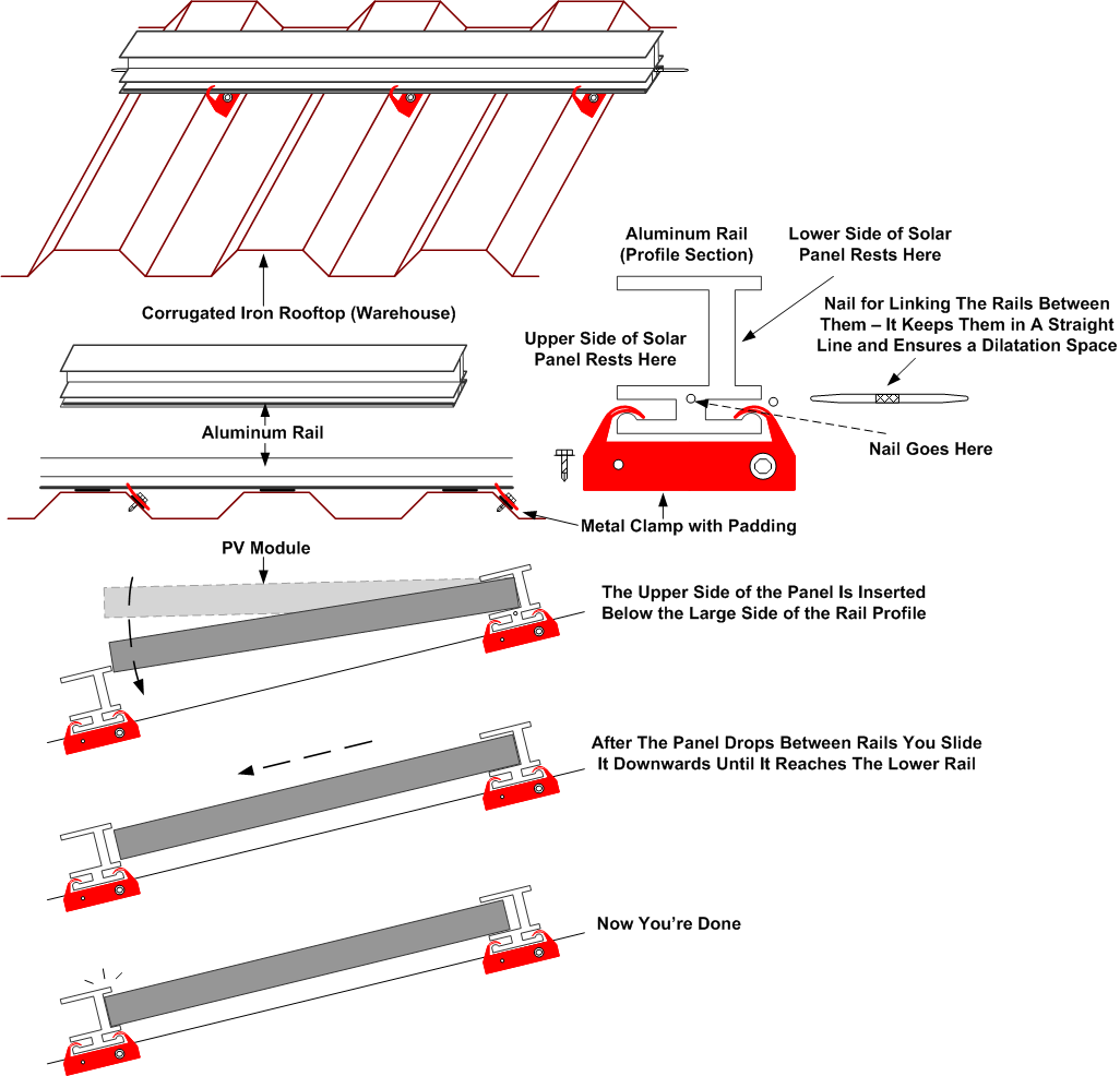 A Simple Solar Panels Mounting System For Corrugated Iron Rooftops Power Projects On Image Of Cell Schematic Or How To Install 3000 Modules In 3 Days