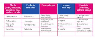 Respuestas Apoyo Primaria Español 5to grado Bloque I lección 3 Elaborar y publicar anuncios publicitarios de productos o servicios que se ofrecen en su comunidad