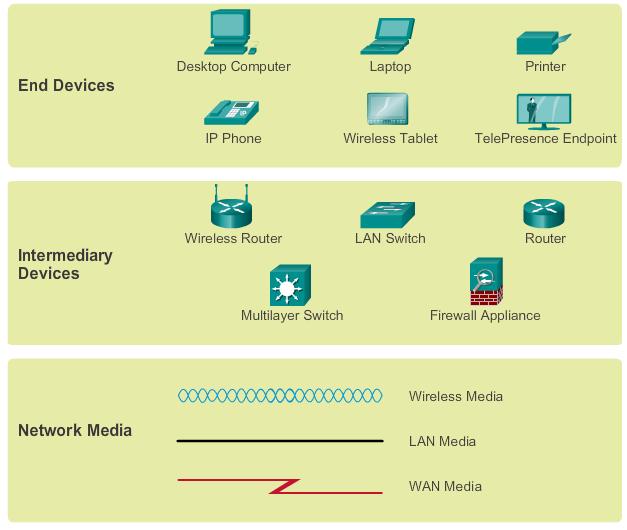 komponen jaringan