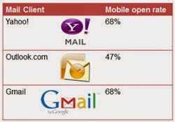 Mobile open rate of email clients