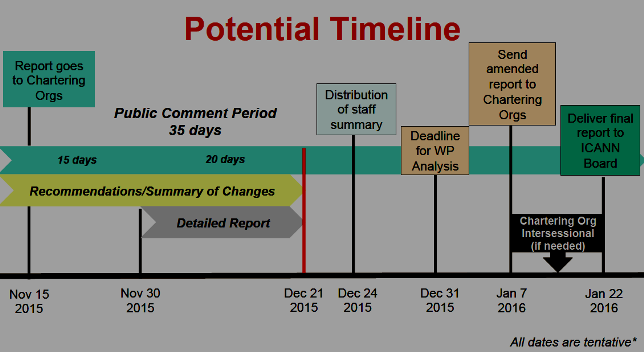 "CCWG-Accountability ""Potential"" Timeline"