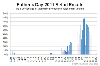 Click to view the Father's Day 2011 retail email distribution curve larger
