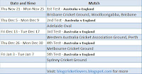 Australia versus England- The Ashes, Nov 2013- Jan 2014