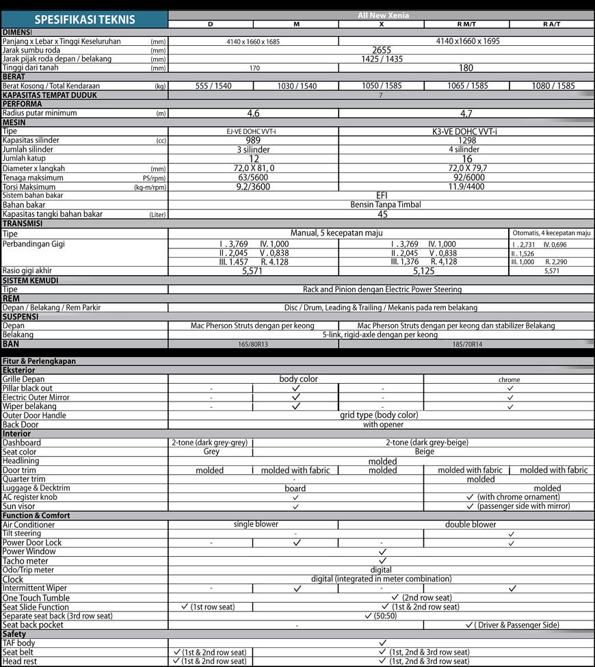 Spesifikasi Daihatsu Xenia