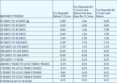 Hdfc Bank Fixed Deposit Rates Calculator Can Download Free