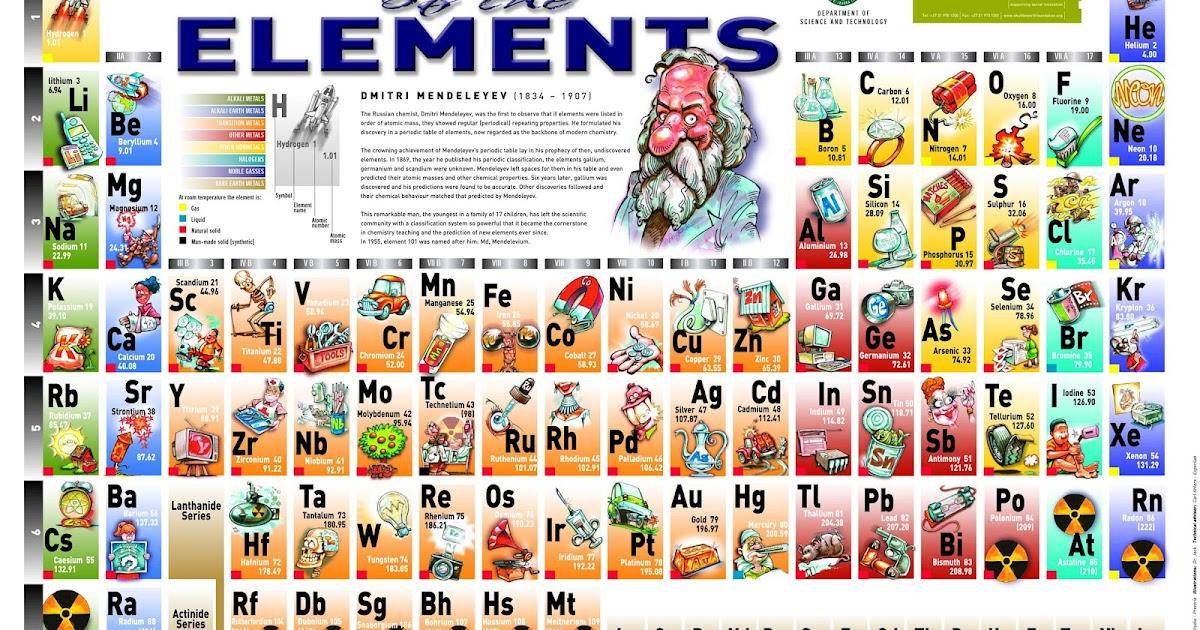 Ciencias de joseleg tendencias generales de las propiedades qumicas urtaz Images