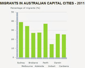 Migrants in australian capital cities 2