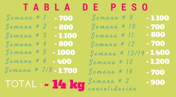 Bajar Peso remedio natural para bajar de peso en una semana