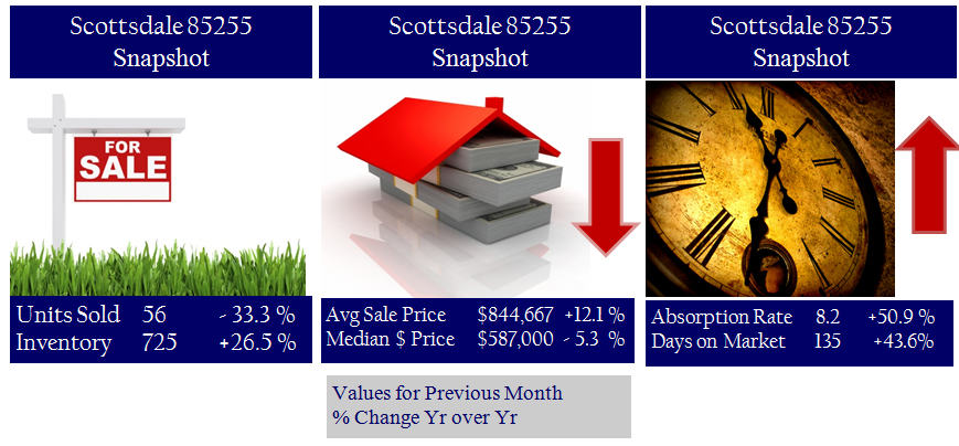 Scottsdale Real Estate Activity Nov 20104 offered by Ed Grabowski 480-359-5150